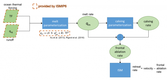 GrIS Melt Parameterization flowchart.png